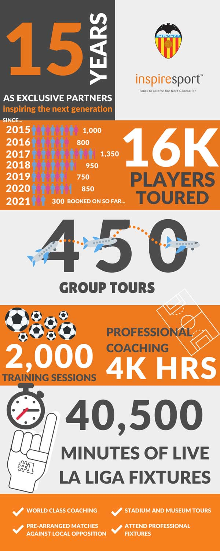 Vaelncia CF Partnership Infograph